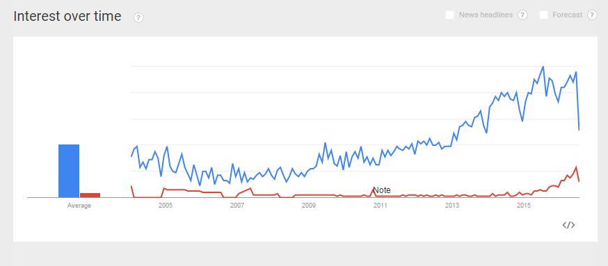 abm trending graph