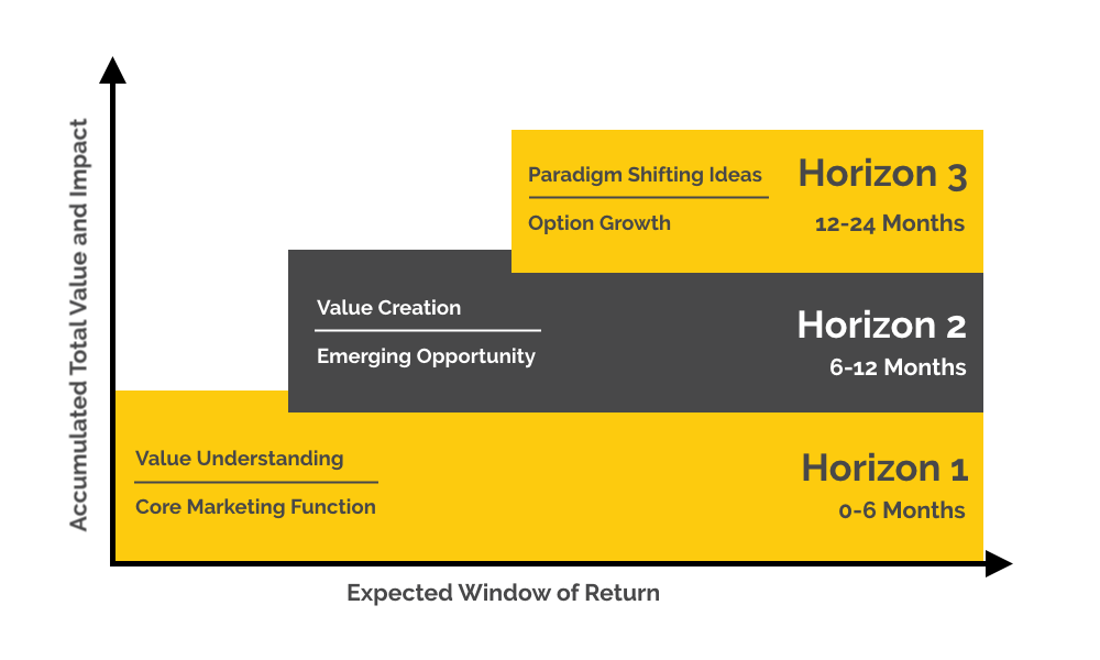horizon model for marketers