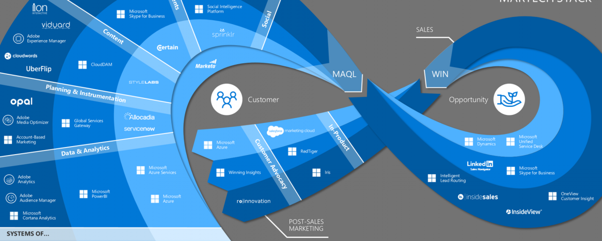 microsoft_martech_stack